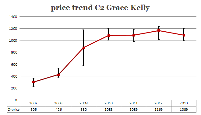 price-trend-2 euro grace-kelly